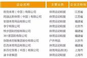 2016中国体育企业百强排行榜发布 涵盖众多品类