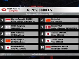 2018中国(福州)羽毛球公开赛男双决赛