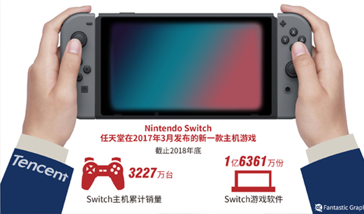 """游戏产业生变:任天堂""""中国行""""见缝插"""