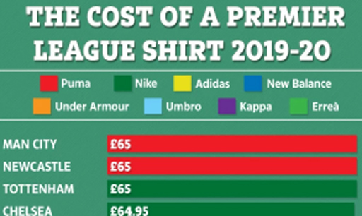 英超新赛季球衣纽卡整套需116英磅