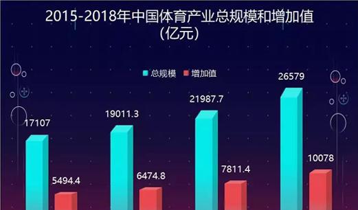 2018年全国万博娱乐平台登录产业总规模26579亿 增加值为10078亿元