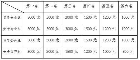 2017第三届中国滑水巡回大奖赛(北京顺义揭幕站)竞赛规程-尾波中国
