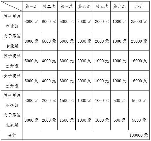 2017第三届中国滑水巡回大奖赛(柳州站)竞赛规程-尾波中国