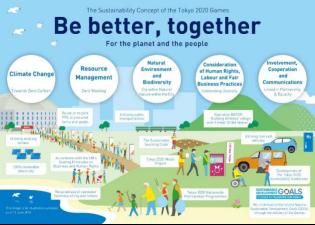 [奥林匹克文化]东京2020宣布可持续计划和指导原则