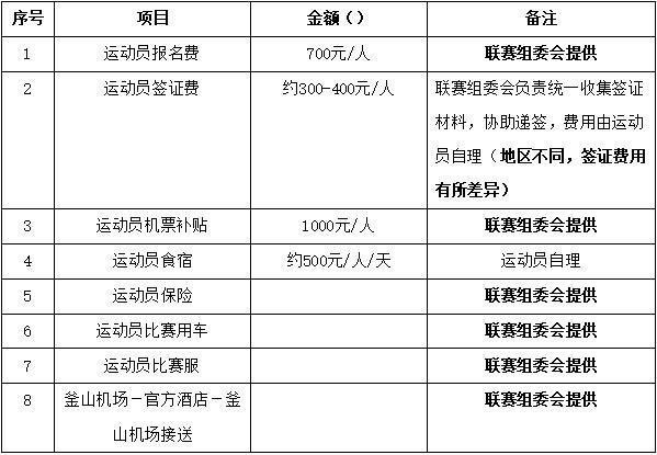 关于组队参加2019年韩国铁人三项亚洲锦标赛分龄组比赛的通知