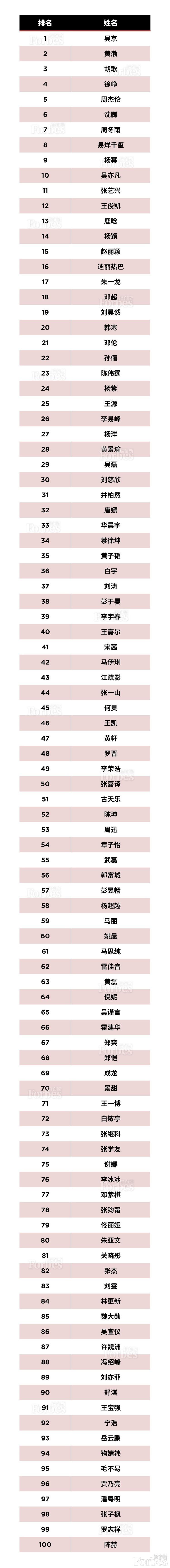 福布斯中国100名人榜出炉 武磊张继科入选
