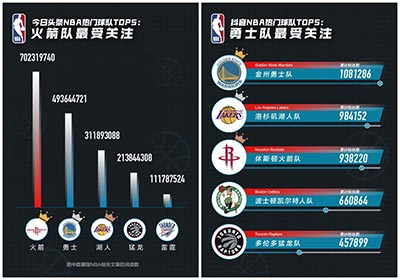今日头条NBA大数据:哈登、杜兰特、詹姆斯上榜最受欢迎球员