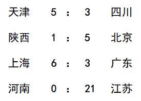 2020年全国棒球锦标赛:天津5比3四川 上海江苏争B组第一